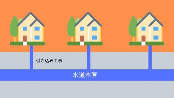水道引き込み工事